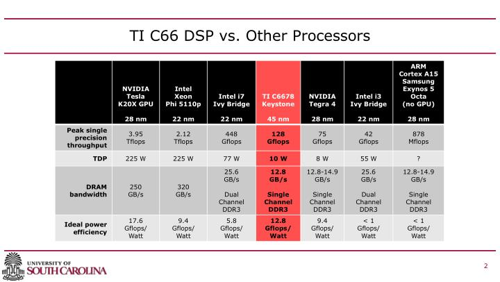 TI C66 DSP vs. Other Processors
