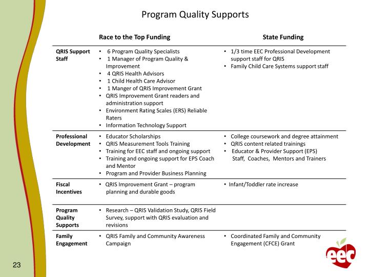Program Quality Supports
