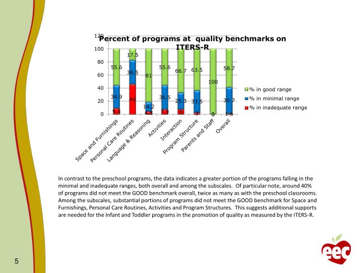In contrast to the preschool programs, the data indicates a greater portion of the programs falling in the minimal and inadequate ranges, both overall and among the subscales.  Of particular note, around 40% of programs did not meet the GOOD benchmark overall, twice as many as with the preschool classrooms.  Among the subscales, substantial portions of programs did not meet the GOOD benchmark for Space and Furnishings, Personal Care Routines, Activities and Program Structures.  This suggests additional supports are needed for the Infant and Toddler programs in the promotion of quality as measured by the ITERS-R.