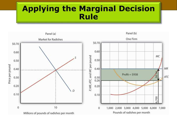 Applying the Marginal Decision Rule