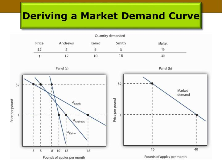 Deriving a Market Demand Curve