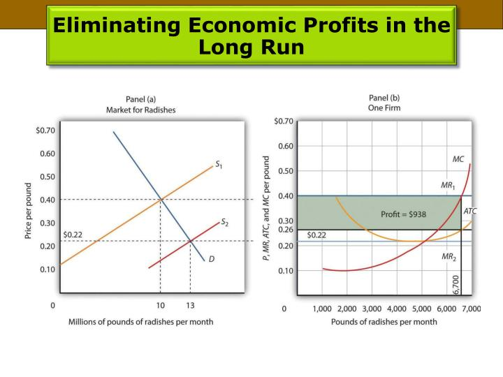 Eliminating Economic Profits in the Long Run