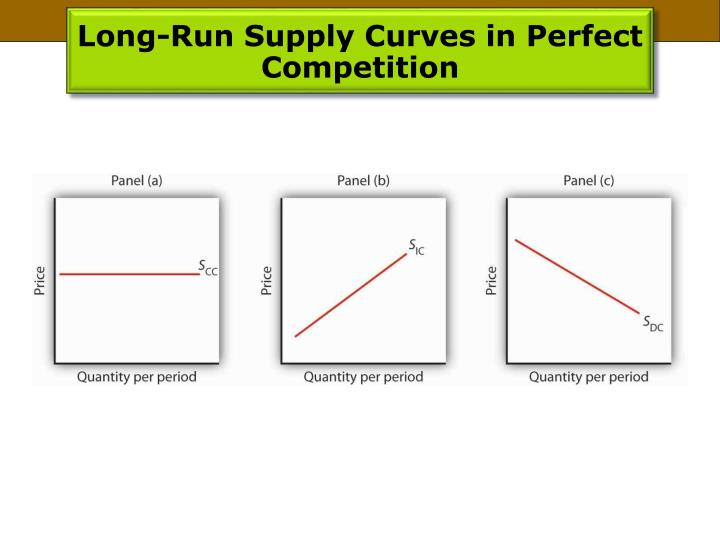 Long-Run Supply Curves in Perfect Competition