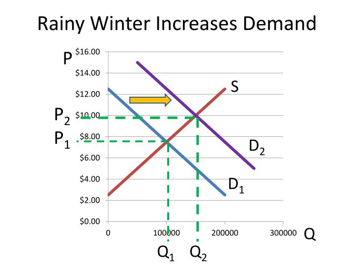 Rainy Winter Increases Demand