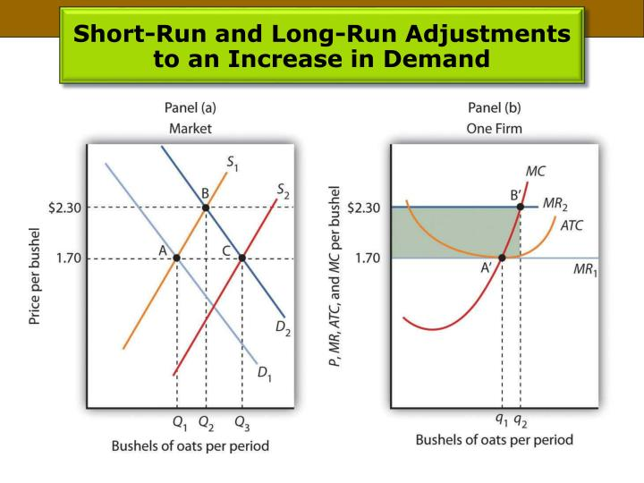 Short-Run and Long-Run Adjustments to an Increase in Demand