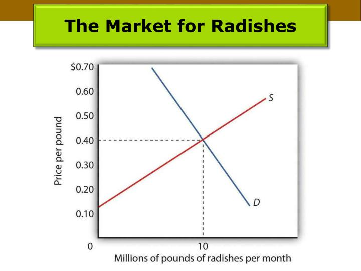 The Market for Radishes