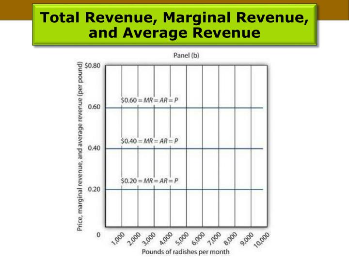 Total Revenue, Marginal Revenue, and Average Revenue