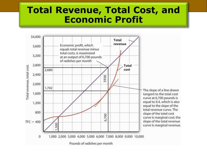 Total Revenue, Total Cost, and Economic Profit