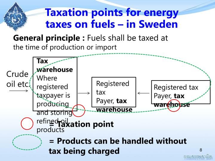 Taxation points for energy taxes on fuels