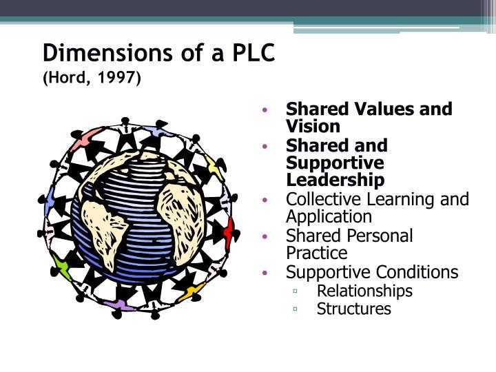 Dimensions of a PLC