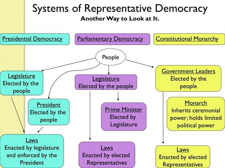 Systems of Representative Democracy