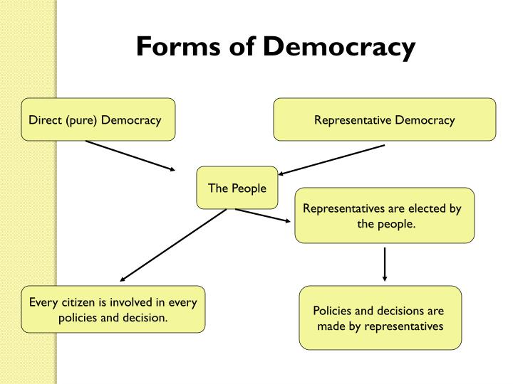 Forms of Democracy