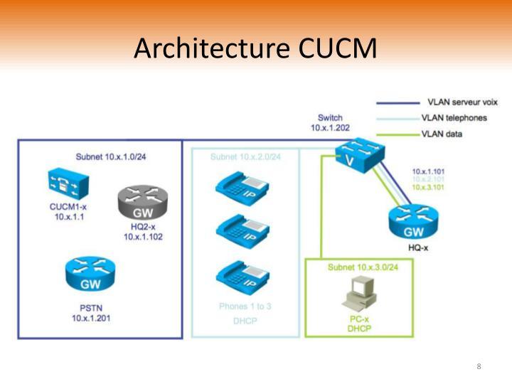 Architecture CUCM