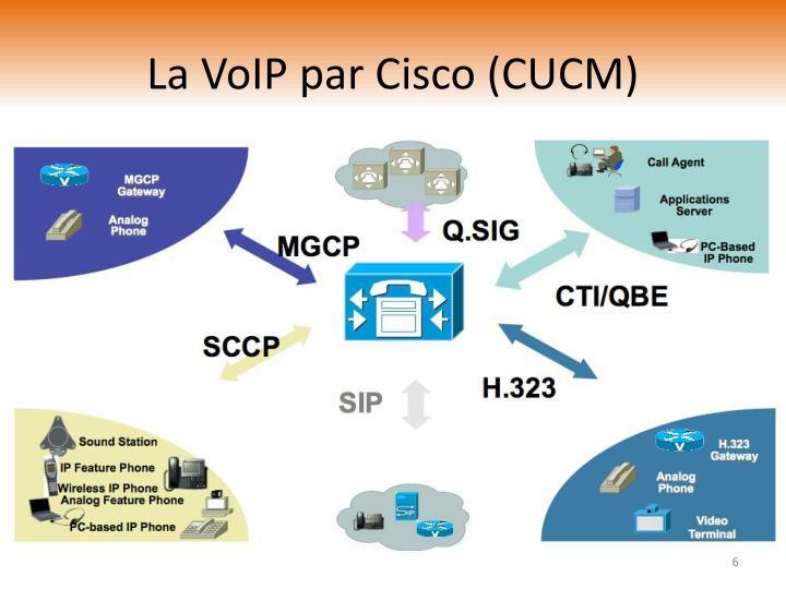 La VoIP par Cisco (CUCM)