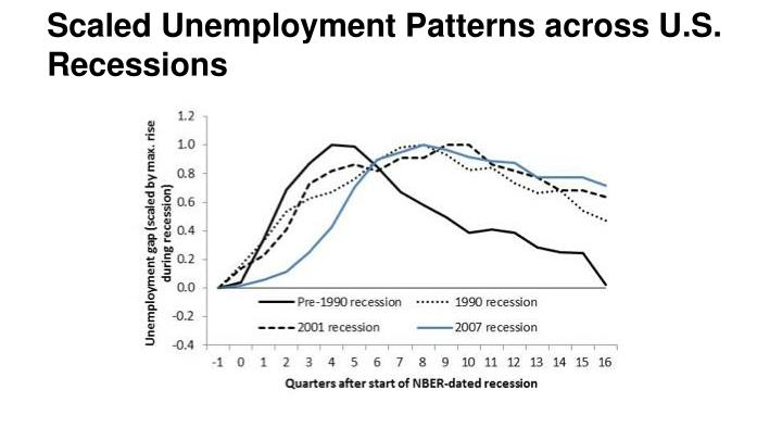 Scaled Unemployment Patterns across U.S. Recessions
