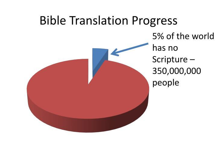 Bible Translation Progress
