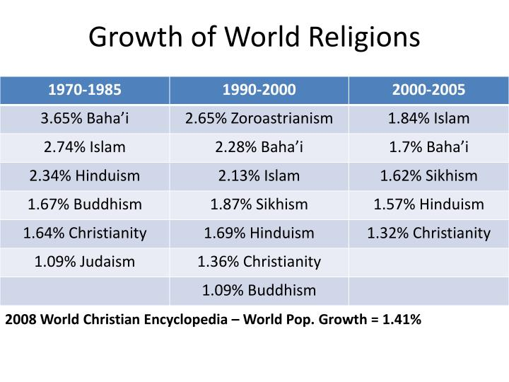 Growth of World Religions