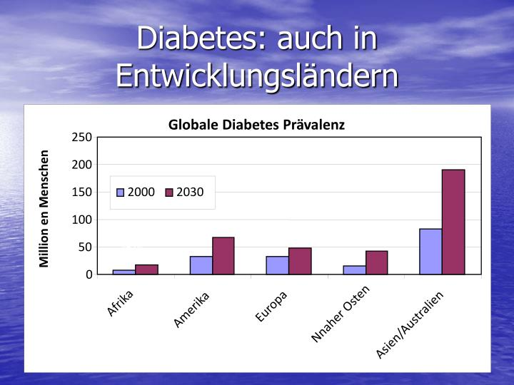 Globale Diabetes Prävalenz