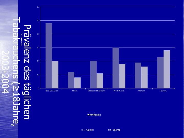 Prävalenz des täglichen Tabakrauchens (≥18Jahre, 2003-2004