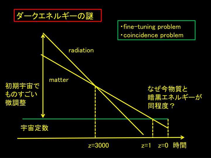 ダークエネルギーの謎