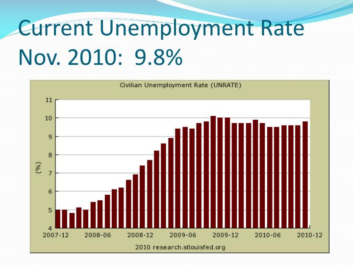 Current Unemployment Rate Nov. 2010:  9.8%