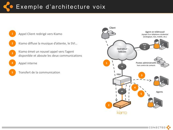 Exemple d'architecture voix