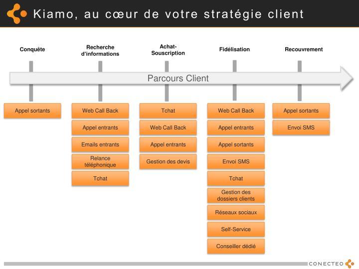 Kiamo, au cœur de votre stratégie client