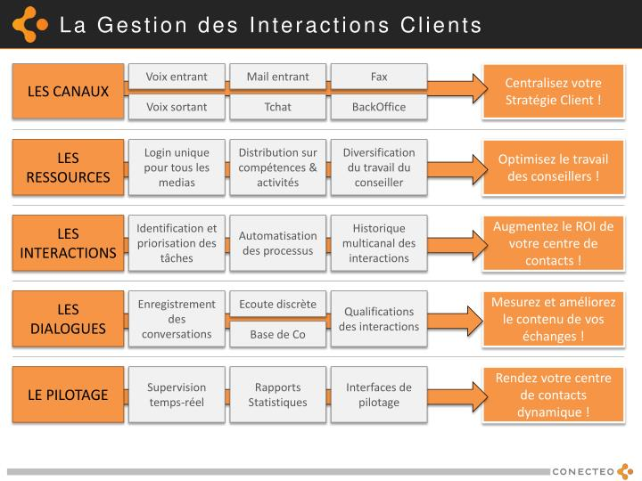 La Gestion des Interactions Clients