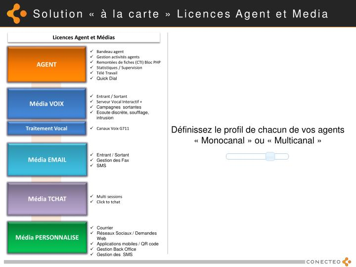 Solution « à la carte » Licences