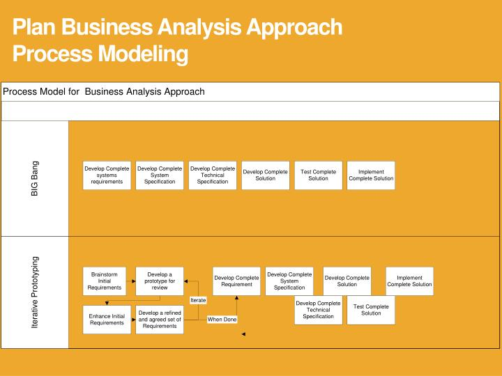 Plan Business Analysis