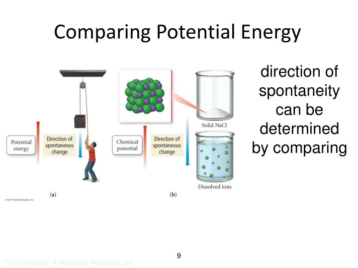 Comparing Potential Energy