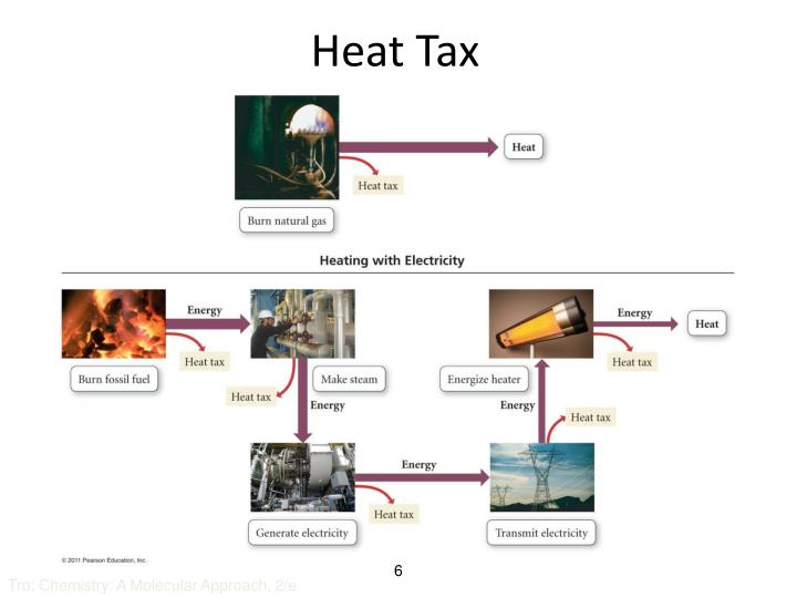 Heat Tax