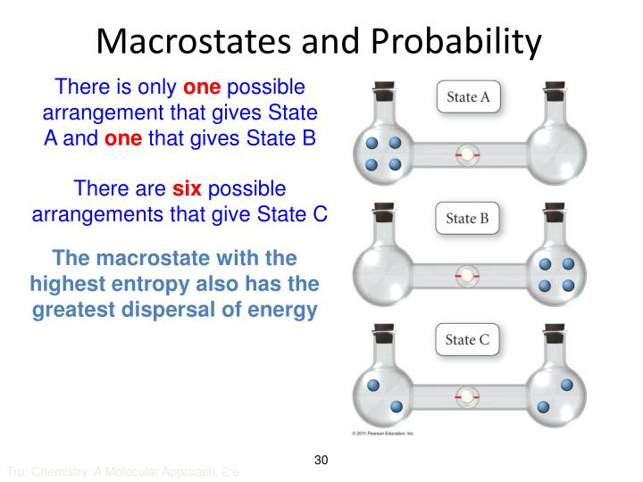 Macrostates and Probability