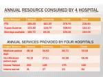 annual resource consumed by 4 hospital