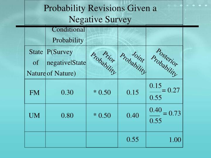 Probability Revisions Given a Negative Survey