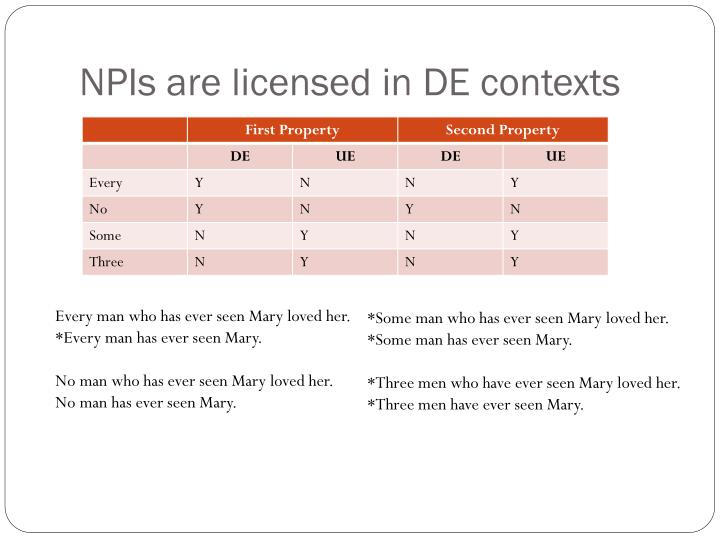 NPIs are licensed in DE contexts
