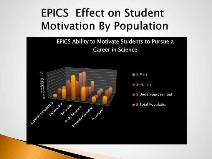 EPICS  Effect on Student Motivation By Population