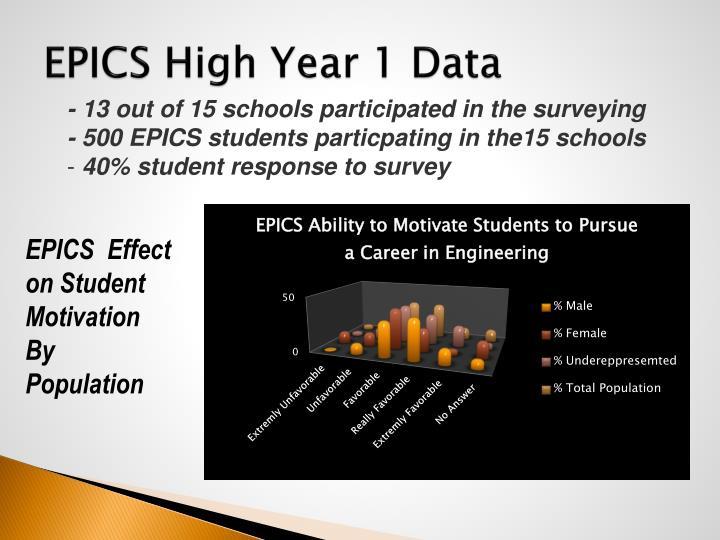 EPICS High Year 1 Data