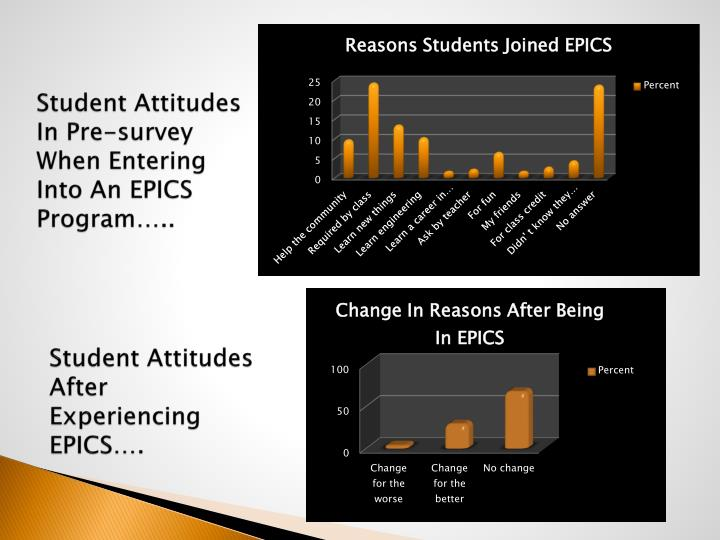 Student Attitudes After Experiencing EPICS….