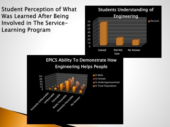 Student Perception of What Was Learned After Being Involved in The Service-Learning Program