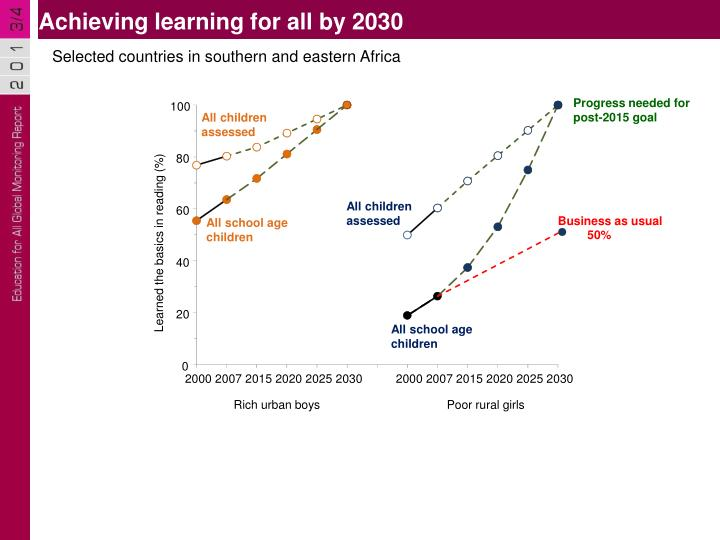 Achieving learning for all by 2030