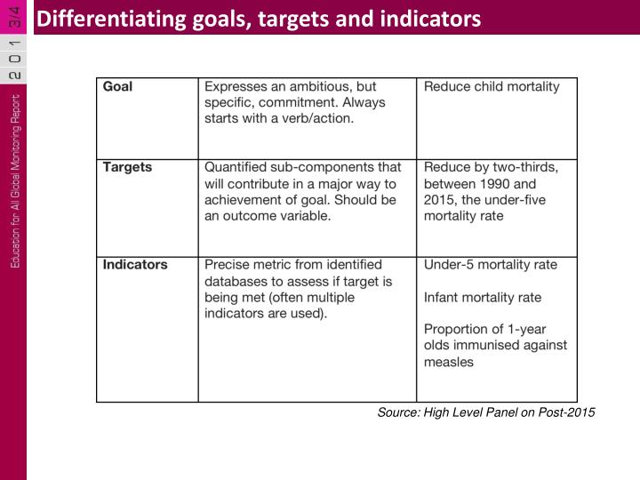 Differentiating goals, targets and indicators