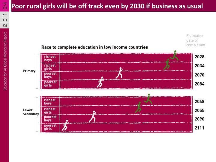 Poor rural girls will be off track even by 2030 if business as usual