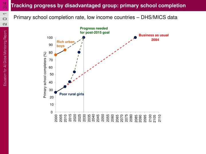 Tracking progress by disadvantaged group: primary school completion