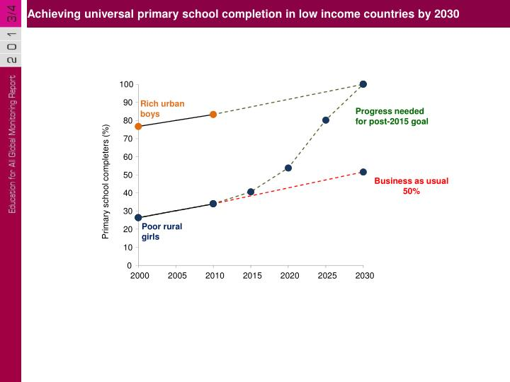 Achieving universal primary school completion in low income countries by 2030