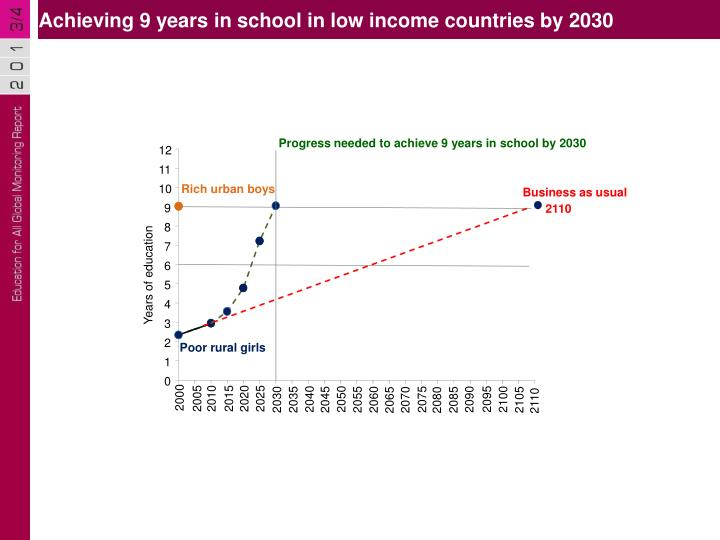 Achieving 9 years in school in low income countries by 2030