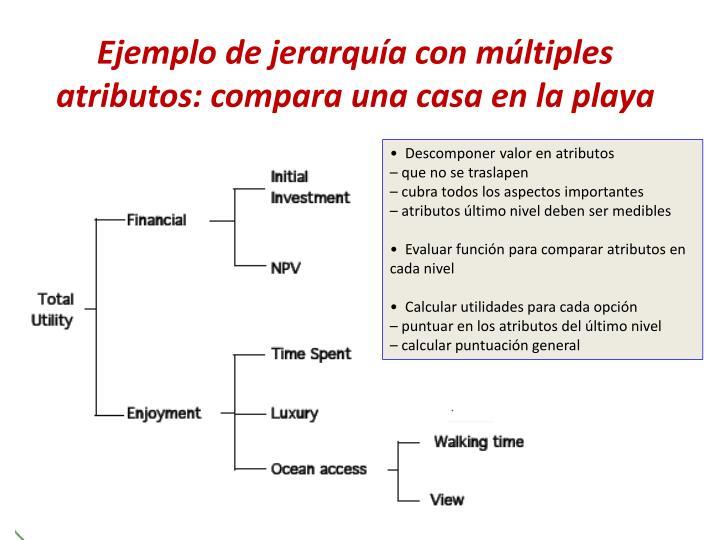 Ejemplo de jerarquía con múltiples atributos: compara una casa en la playa
