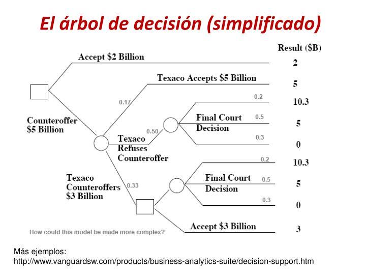 El árbol de decisión (simplificado)