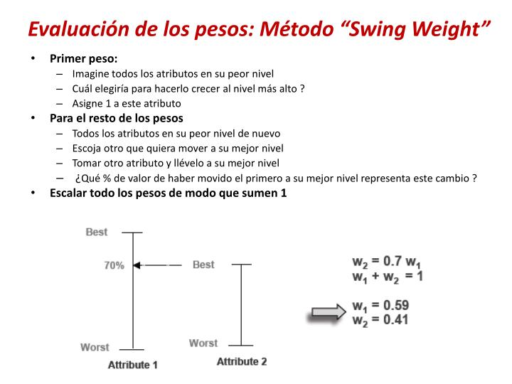 """Evaluación de los pesos: Método """"Swing Weight"""""""