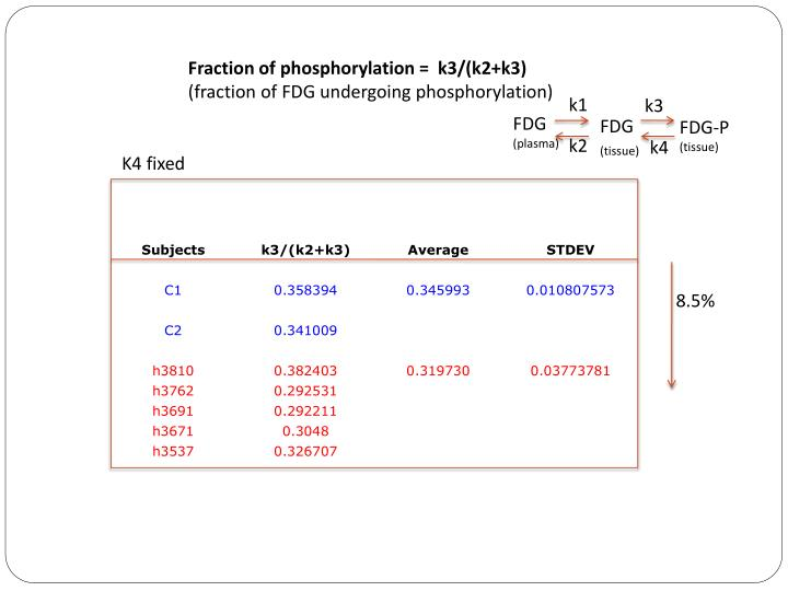 Fraction of phosphorylation =  k3/(k2+k3)